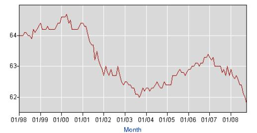 Percent Employed Graph
