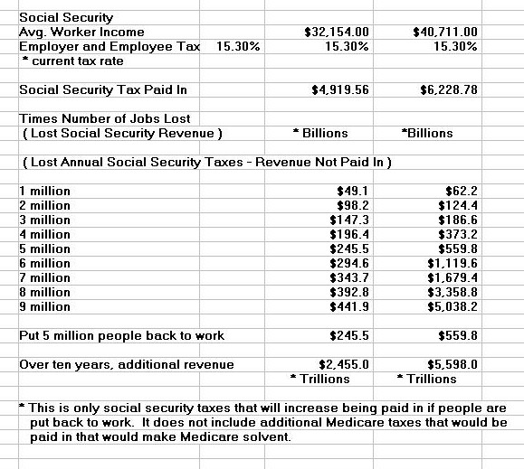 Fix Social Security Graph-Jobs