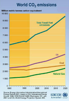 Total World CO2 Emissions